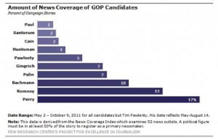 Ron-paul-gets-2-percent-of-media-coverage-pew-750x400