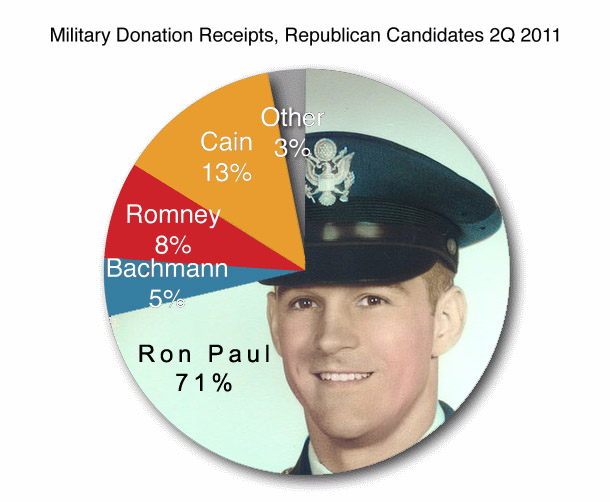 Military donations